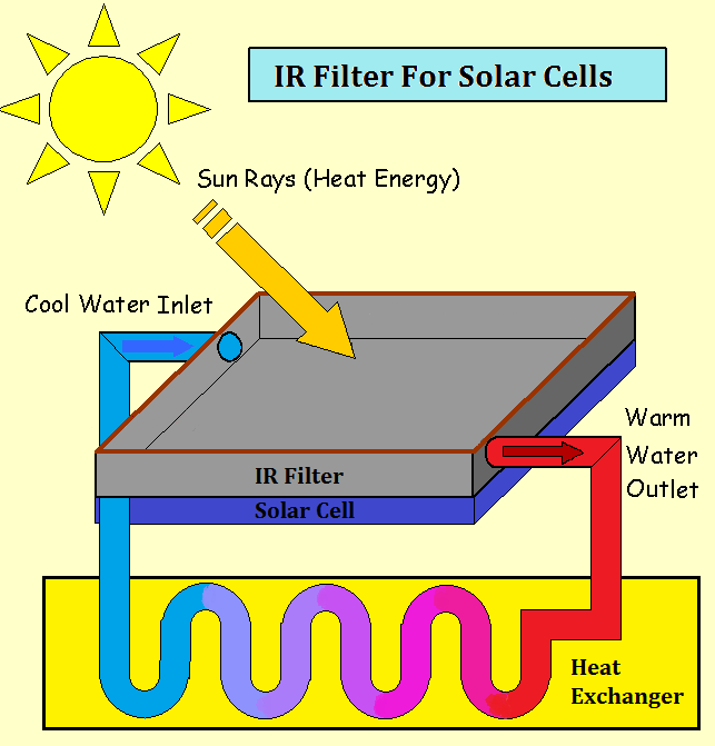 Ir Fiiter For Solar Cells Hivatec Laboratory