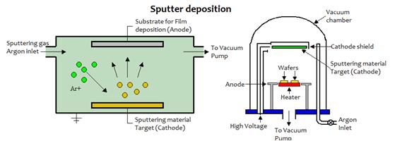 Thin Film Deposition Hivatec Laboratory